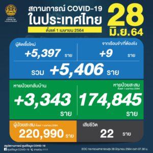 สถานการณ์ Covid-19 ในประเทศไทย ตั้งแต่ 1 เม.ย. 64